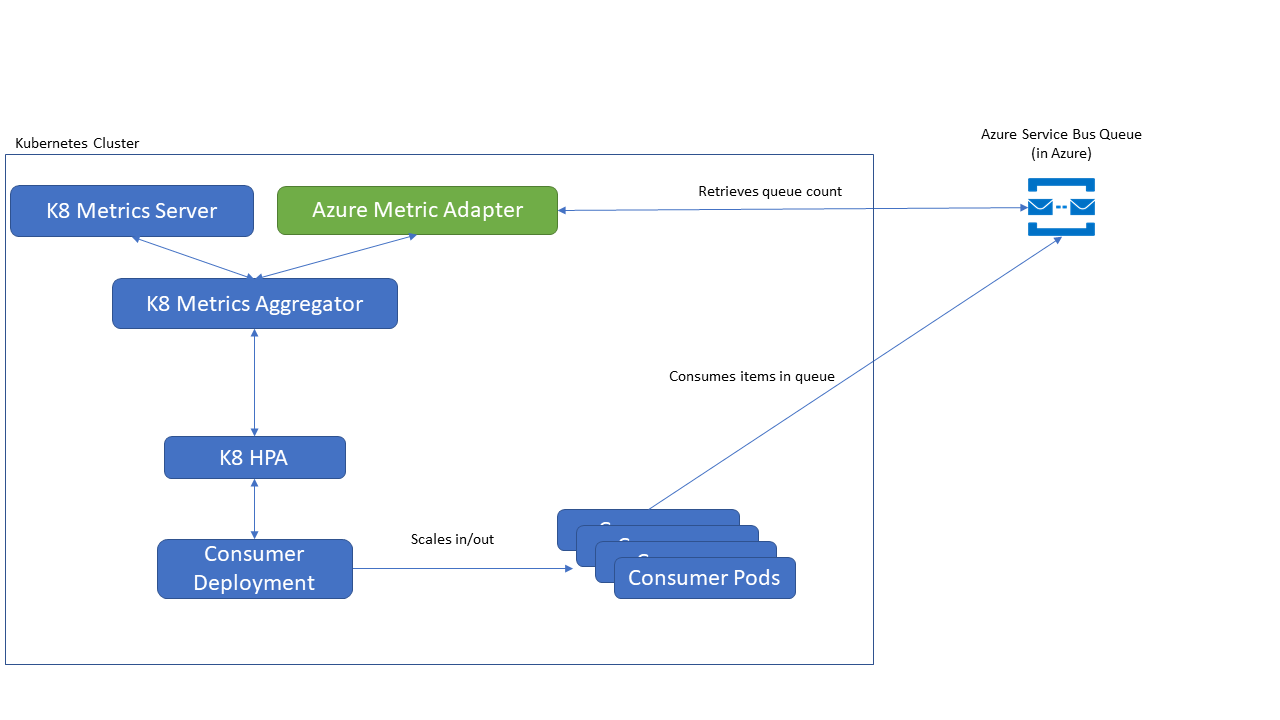 azure kubernetes metric adapter deployment architecture