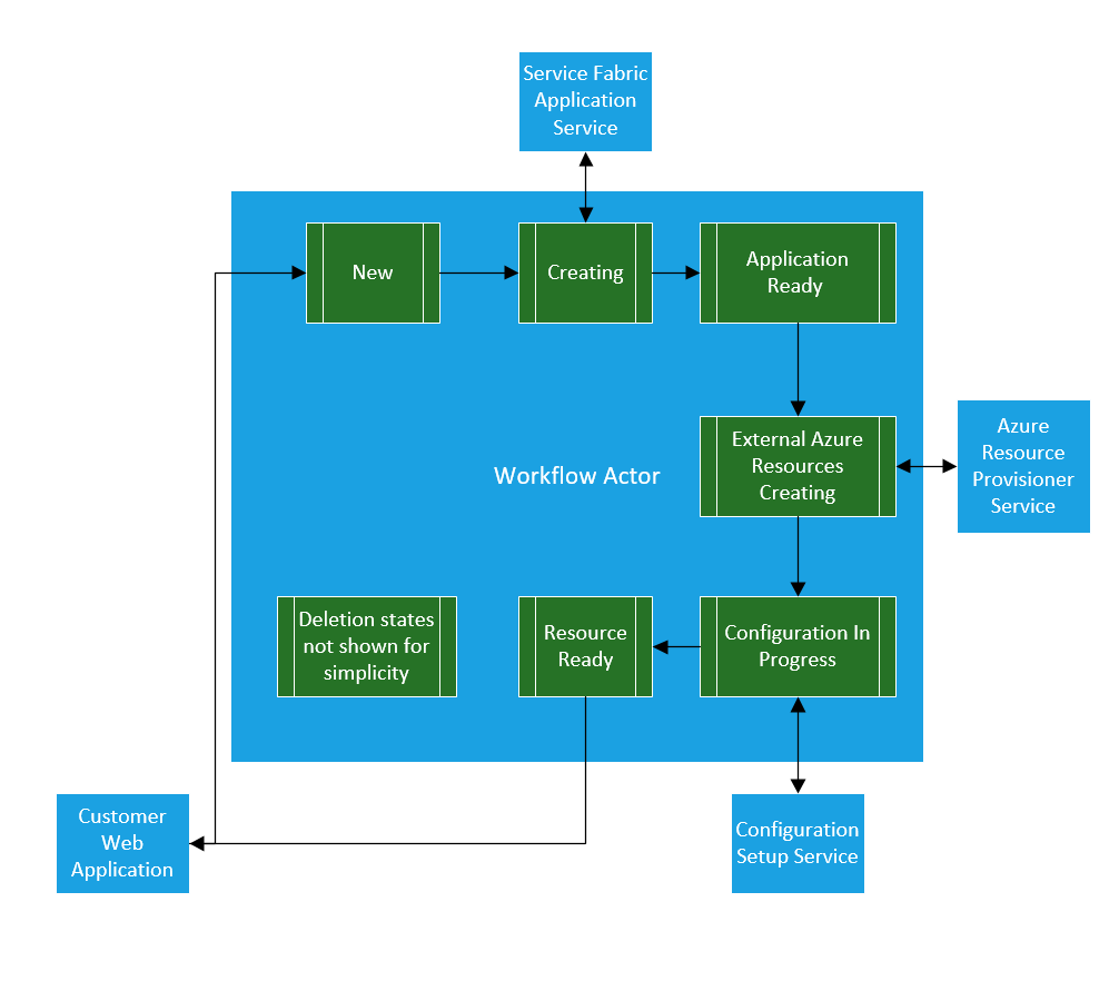 Finite State Machine Workflow using Reliable Actors and multiple distributed services.